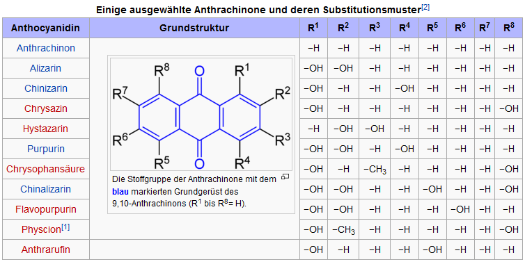 ÖkoTest: Anthraquinone-free Mate