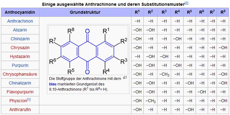ÖkoTest: Anthraquinone-free Mate